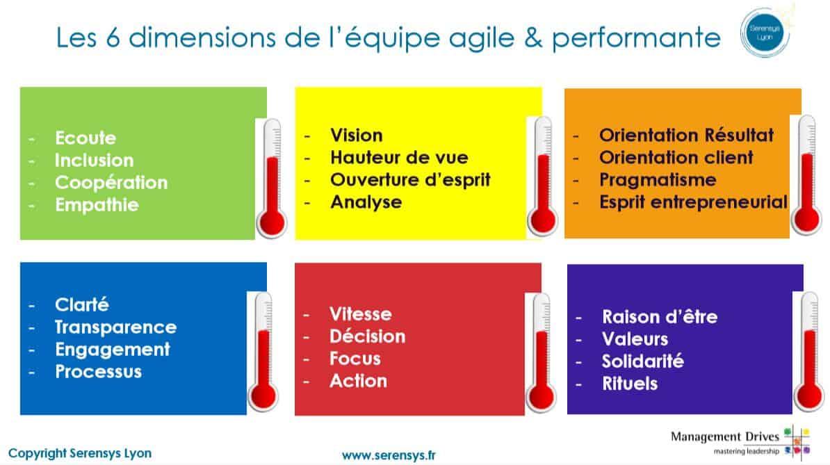 les 6 dimensions de l'équipe agile et performante
